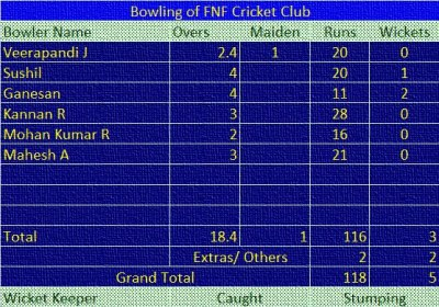 Match: FNF vs Stanes Bowling of FNF CC