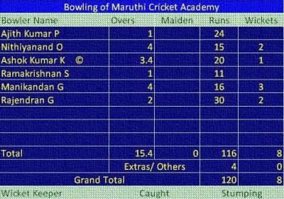 Match: MCA vs LSCC Bowling of MCA