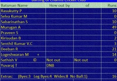 Match MFCC vs CCC Batting of CCC