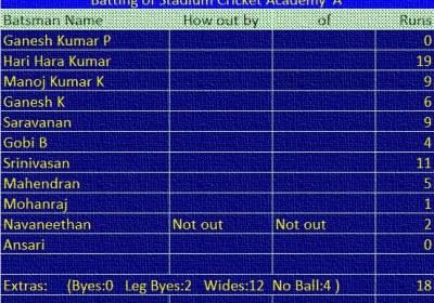 Match: SCA 'A' vs TTRC Batting of SCA 'A'