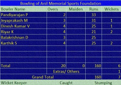 Match: LSCC vs AMSF Bowling of AMSF