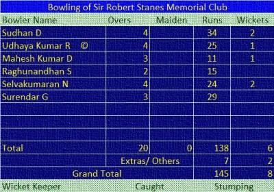 Match: TTRC vs SRSMC Bowling of SRSMC