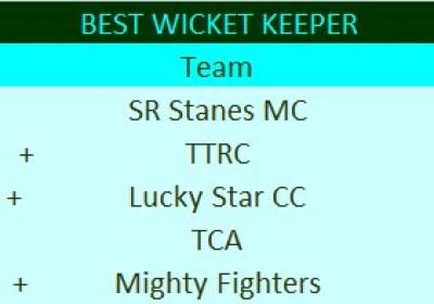 Season 3: Best Wicket Keeper – Front Runners