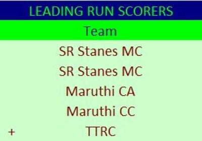 Season 3: Leading Run Scorer – Front Runners