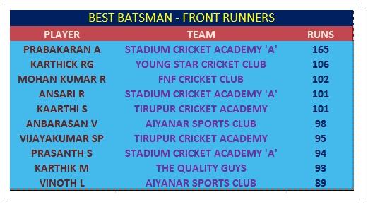 Best Batsman - Front Runners