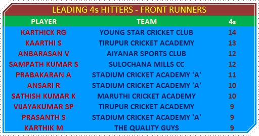 Leading 4s Hitters - Front Runners